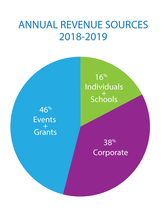 cmpf piechart fundingsources 2018 2019